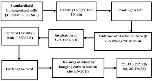 Yogurt Production Flow Chart Process Flow Diagram Yogurt Wiring Diagram Echo