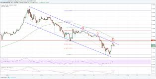 Ripple Technical Analysis Xrp Potential