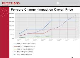 Sql Server 2012 To Bring Some Price Hikes Redmondmag Com