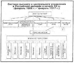 Реферат Первая русская революция причины и последствия  Первая русская революция причины и последствия
