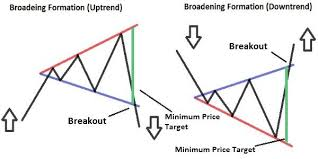 Broadening Pattern Charts Broadening Formation Intraday Trading Technical Analysis