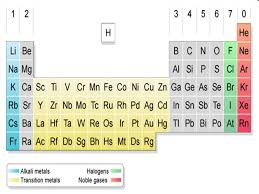 Periodic Table Done by: John Tan Wen Yu. - ppt download