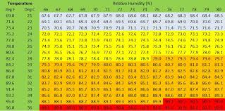 Heat Stress Temperature Chart Massey Feeds Hot And Bothered