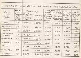 Birch Plywood Grade Chart Why Not Mahogany