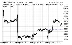 30 Day Stock Market Chart Manipulated Stock Market Watch The Last 30 Minutes Of
