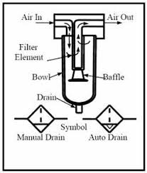 air regulator symbol. cross-section of typical air filter, with iso symbols. regulator symbol