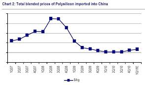 Polysilicon Price Chart 2017 Polysilicon Price History Related Keywords Suggestions