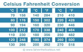 Fahrenheit To Celsius Chart Oven Celsius To Fahrenheit Converter