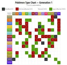 Pokemon Ability Chart Pokemon Type Chart Best Pokemon To Chose For Gym Battles