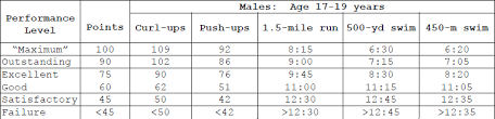Army Physical Fitness Online Charts Collection