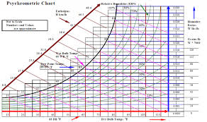 Indoor Relative Humidity Chart Psychrometrics Energy Models Com