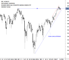 Msci World Index Etf Chart Msci All Countries World Index Archives Tech Charts