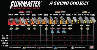 Magnaflow Exhaust Chart If I Have A Fart Can That Dosent Sound As A Fart Can Is It