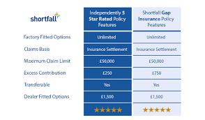 benefits of gap insurance with shortfall
