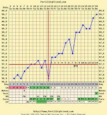 Fertility Friend Triphasic Chart When To Test