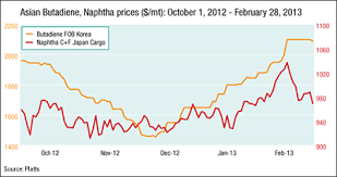Nitrile Price Chart Thailand Natural Rubber Prices On March 1 2013 Global