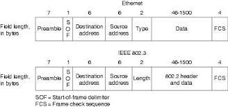 frame formats ethernet