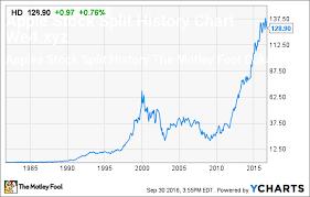Apple Stock Value Chart Apple Stock Split History Chart Apple Stock History