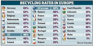 top eu recycling countries sdr uk sdr uk eu recycling