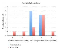 Chart Of Ratings Of Applications Pleasantness Average Of