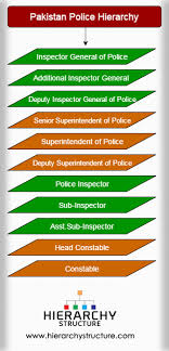 Pakistan Police Hierarchy Pakistan Police Officers Ranks