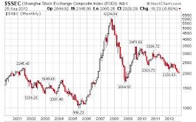 China Stock Index Chart Is China Burning Shanghai Stock Index Breaks 2000 For First