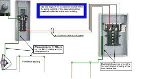 how to wire a subpanel diagram fitfathers me 60 Amp Service Entrance Cable how to wire a subpanel diagram