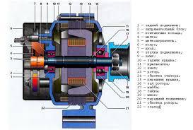 Дипломная работа на тему ремонт автомобильного генератора Фото № 4294 Дипломная работа на тему ремонт автомобильного генератора