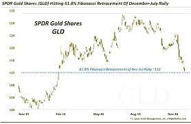 Spdr Gold Shares Chart Spdr Gold Etf Gld Hits Key Fibonacci Price Support