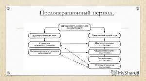 Презентация на тему Курсовая работа по МДК Сестринский уход при  4 Предоперационный период