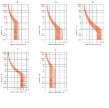 Fuse Classes Chart B C D K And Z Curves In Mcbs Electrical Classroom