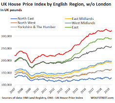 London Housing Bust Prices Fall Sales Plunge To 2009 Level