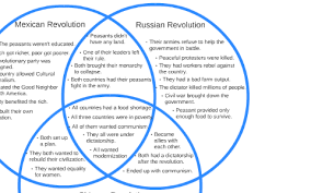 Compare American And French Revolution Venn Diagram American Revolutionary War Venn Diagram Wiring Diagram