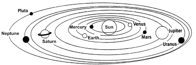 to discuss the planets of our solar systemillustration of the position of the planets in the solar system