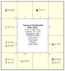 Vedic Astrology Rajinikanth Birth Chart