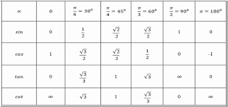 Sin And Cos Chart 30 Sin Cos Tan Chart Degrees Pryncepality