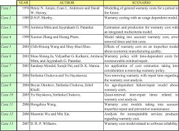Summary Chart Of Models And Authors In Chronological Order