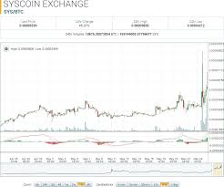 Syscoin Market Report Sys Btc Bucks Trend To All Time High