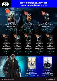 รวมรายได้ทั่วโลกของภาพยนตร์ Harry Potter ทั้งหมด 8 ภาค – THE STANDARD