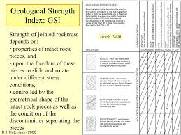 Rock And Rockmass Properties Ppt Download