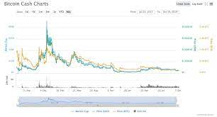 Learn about bch, crypto trading and more. Bitcoin Cash Bch Price Prediction And Analysis For 2020 And 2025