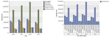 Cognos 11 Charts Nesting Data In Charts Category
