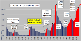 Americas Greatest Crisis Upon Us Debt To Gdp Makes It
