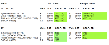 Mr16 Luminous Intensity How Does Led Stack Up Against