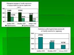Презентация на тему ОТЧЕТ О ПРАКТИКЕ Комитет по труду и  13 Программа содействия занятости населения Санкт Петербурга на годы Программа содействия занятости населения Санкт Петербурга на годы разработана исходя