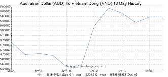Australian Dollar Aud To Vietnam Dong Vnd Exchange Rates