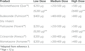 Dose Equivalences Of Inhaled Corticosteroids Available In