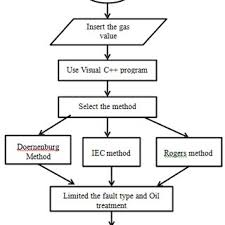Flowchart Of The Program Visual C Programming Language Is Used And