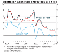 Interest Rates Chart Pack Rba