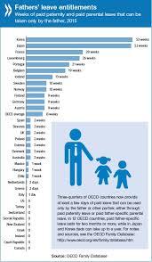 World Maternity Leave Chart Gender Oecd